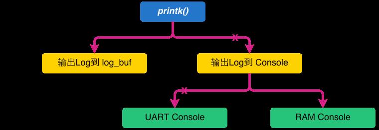 [MTK] 深入了解Logging Tools 之 Kernel Log